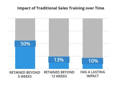 Closing the Last Mile in Sales Training