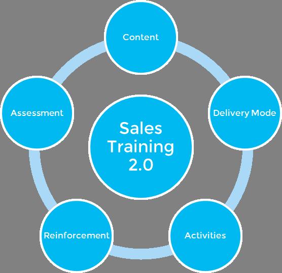 Sales-Training-2.0