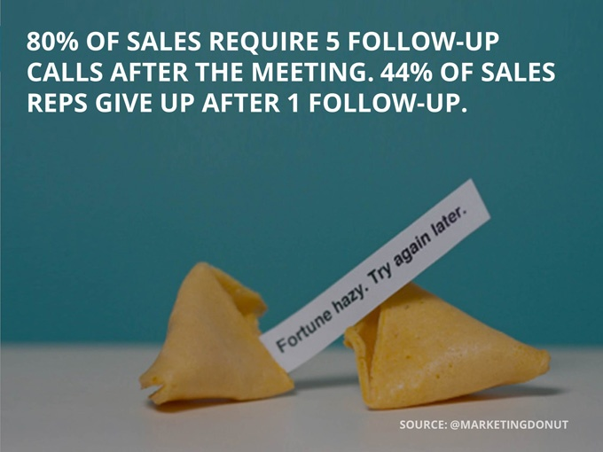 Image result for sales follow up stats