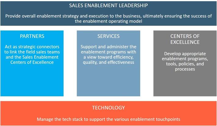 SE Operating Model