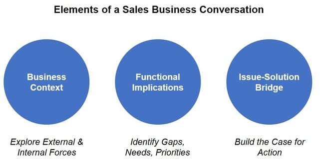 Sales Business Conversation