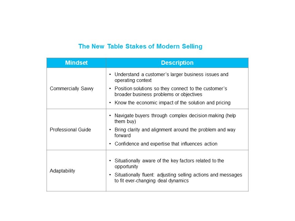 The New Table Stakes of Modern Selling